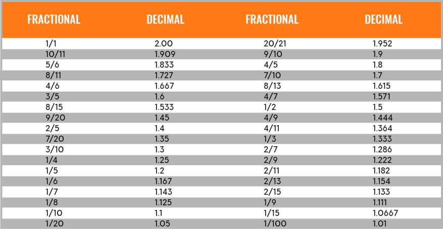 4 9 as a decimal betting odds dc united vs la galaxy betting expert tennis