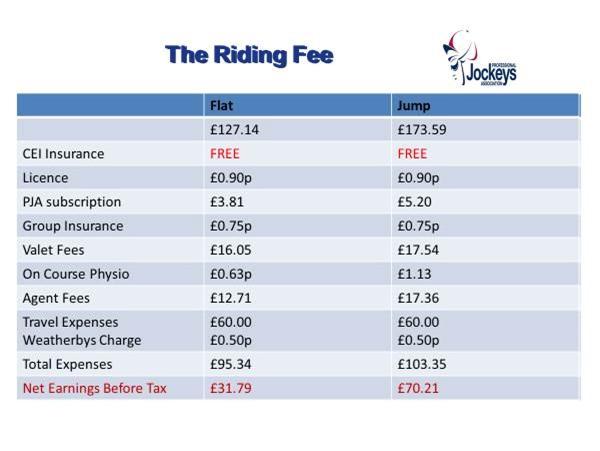 Horse racing betting tax uk salary lazio vs palermo betting expert tennis